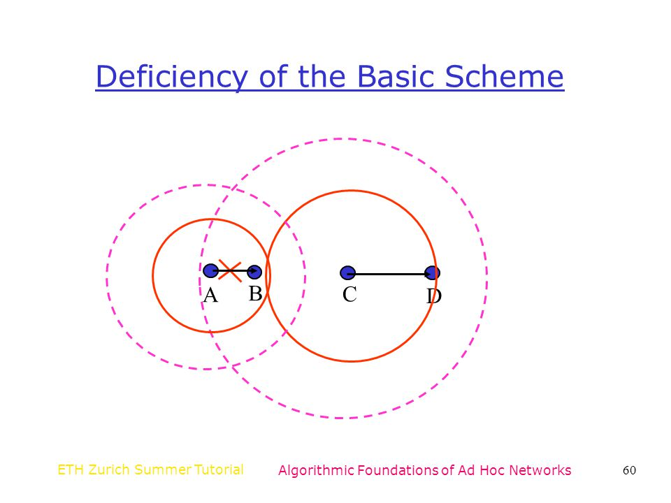 Deficiency of the Basic Scheme