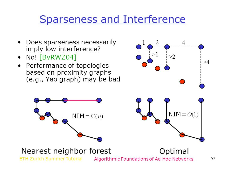 Sparseness and Interference