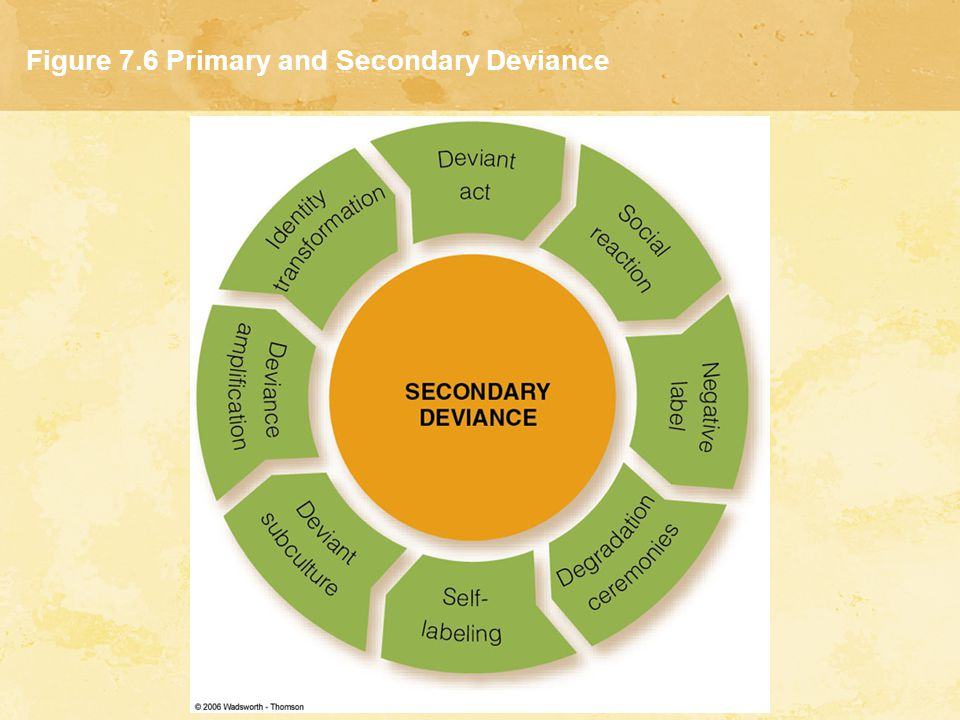 Figure 7.6 Primary and Secondary Deviance