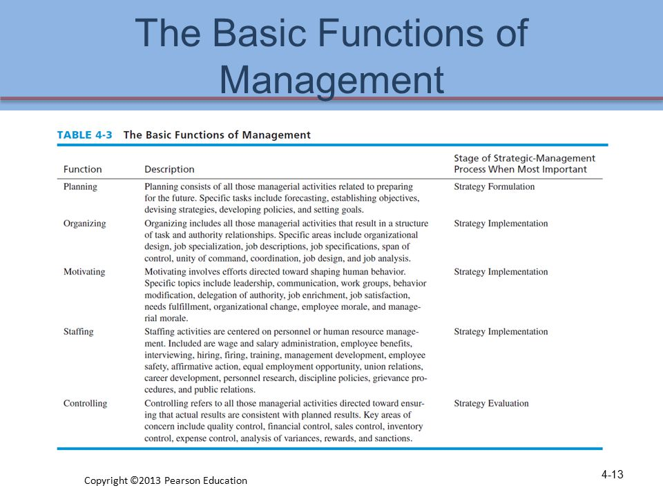 The Basic Functions of Management