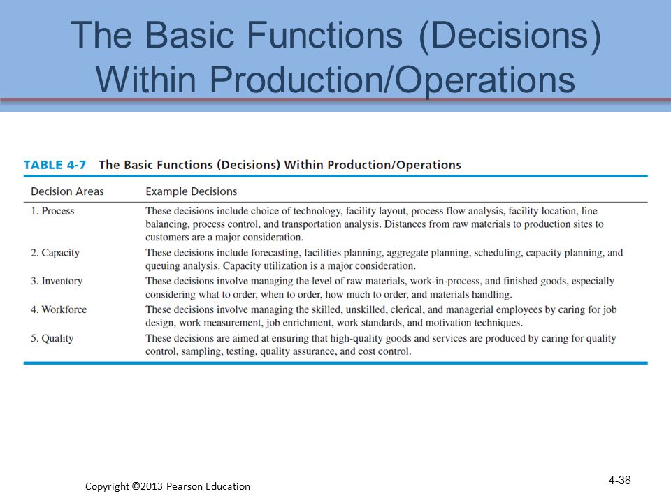 The Basic Functions (Decisions) Within Production/Operations
