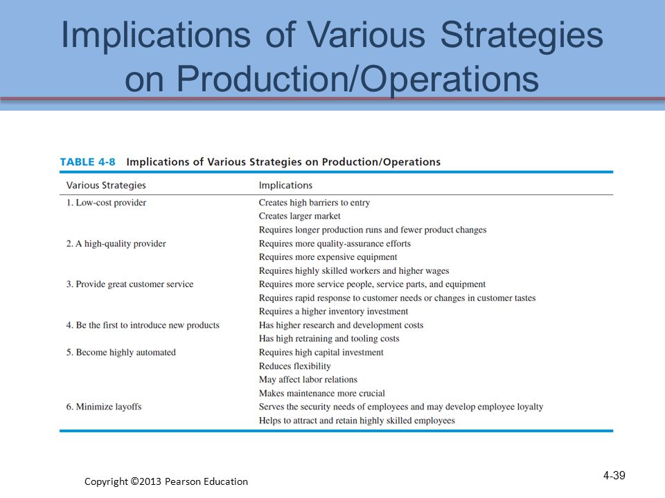 Implications of Various Strategies on Production/Operations