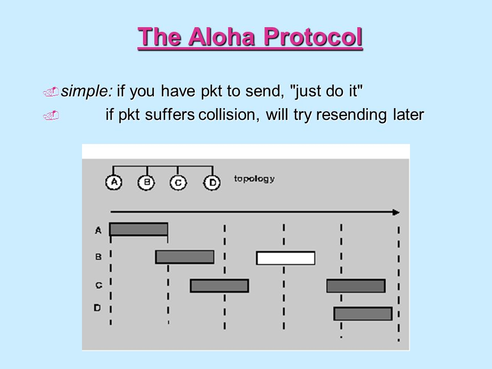 The Aloha Protocol simple: if you have pkt to send, just do it