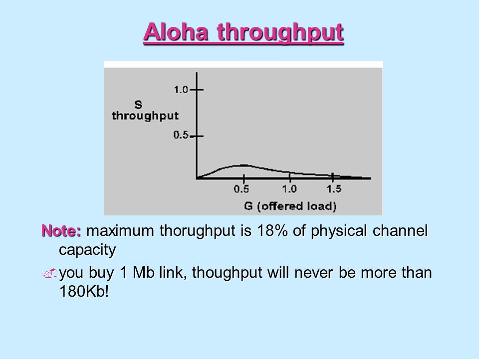 Aloha throughput Note: maximum thorughput is 18% of physical channel capacity.