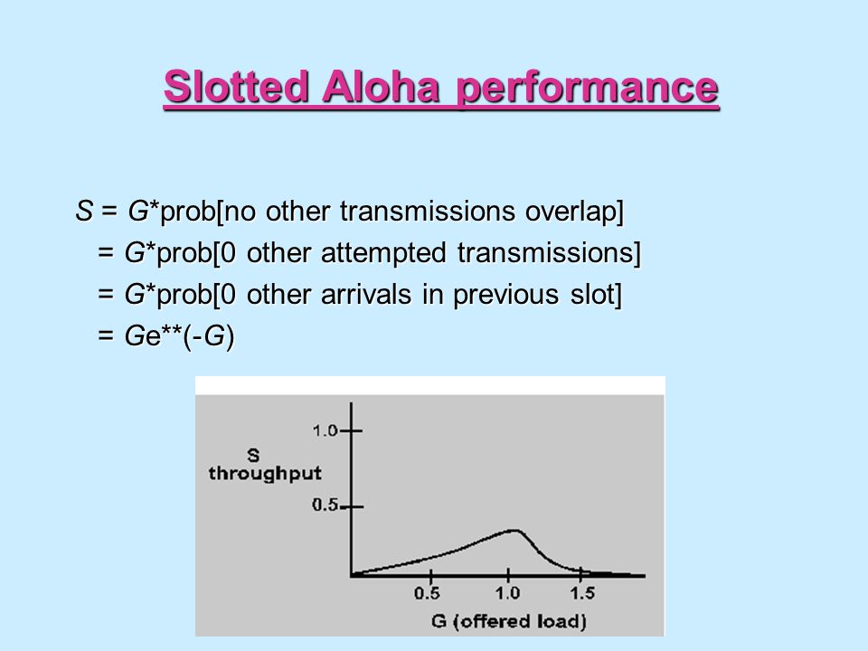 Slotted Aloha performance