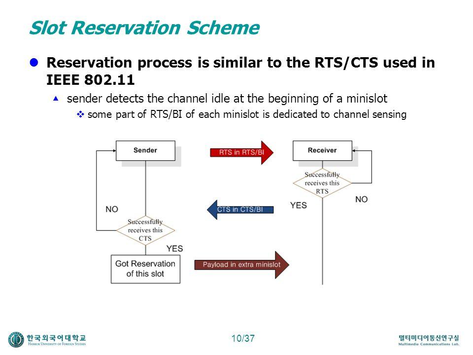Slot Reservation Scheme