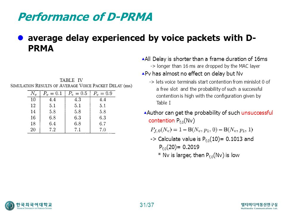 Performance of D-PRMA average delay experienced by voice packets with D-PRMA. All Delay is shorter than a frame duration of 16ms.