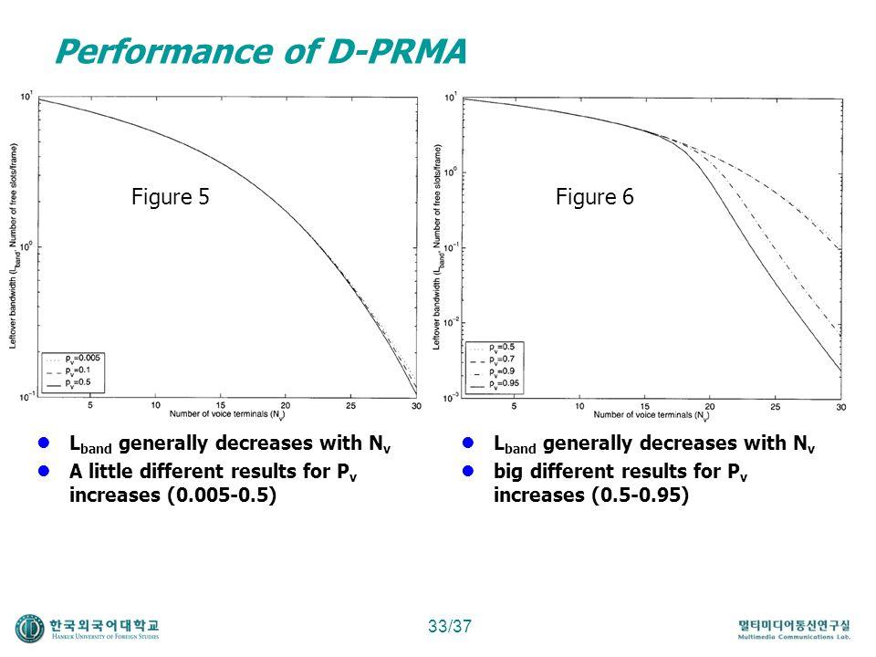Performance of D-PRMA Figure 5 Figure 6