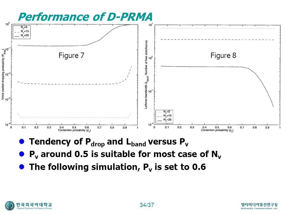 Performance of D-PRMA Tendency of Pdrop and Lband versus Pv