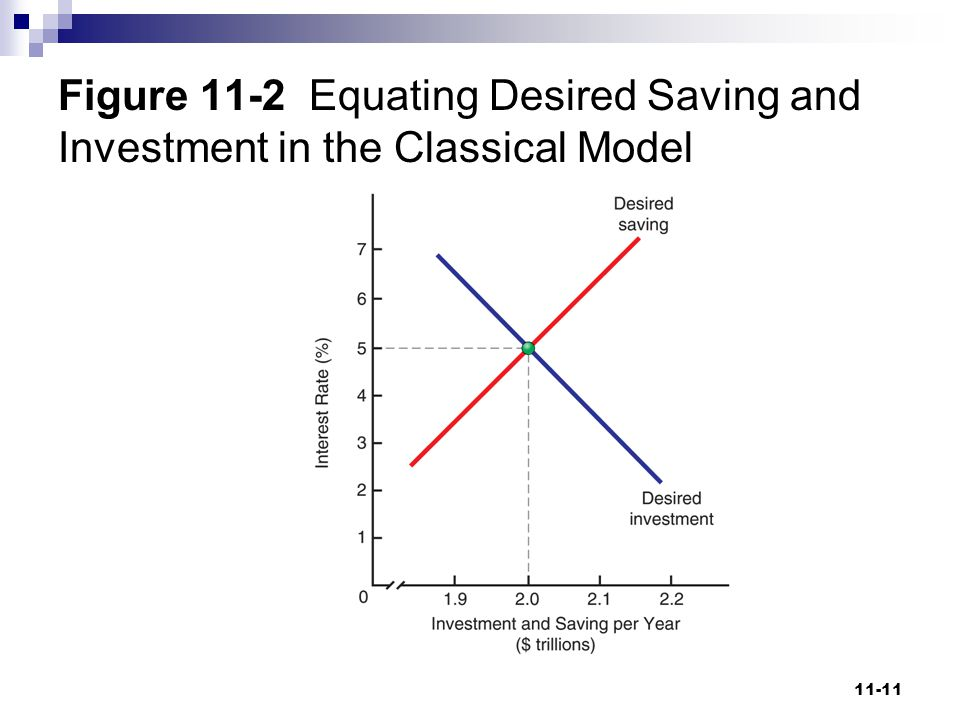 Figure 11-2 Equating Desired Saving and Investment in the Classical Model