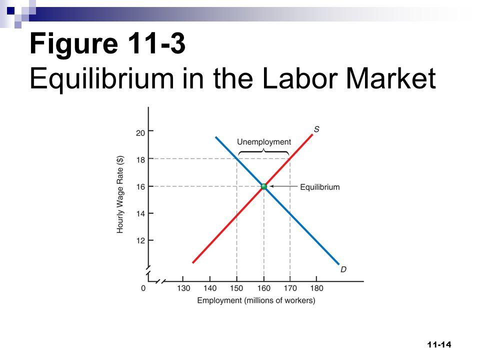 Figure 11-3 Equilibrium in the Labor Market