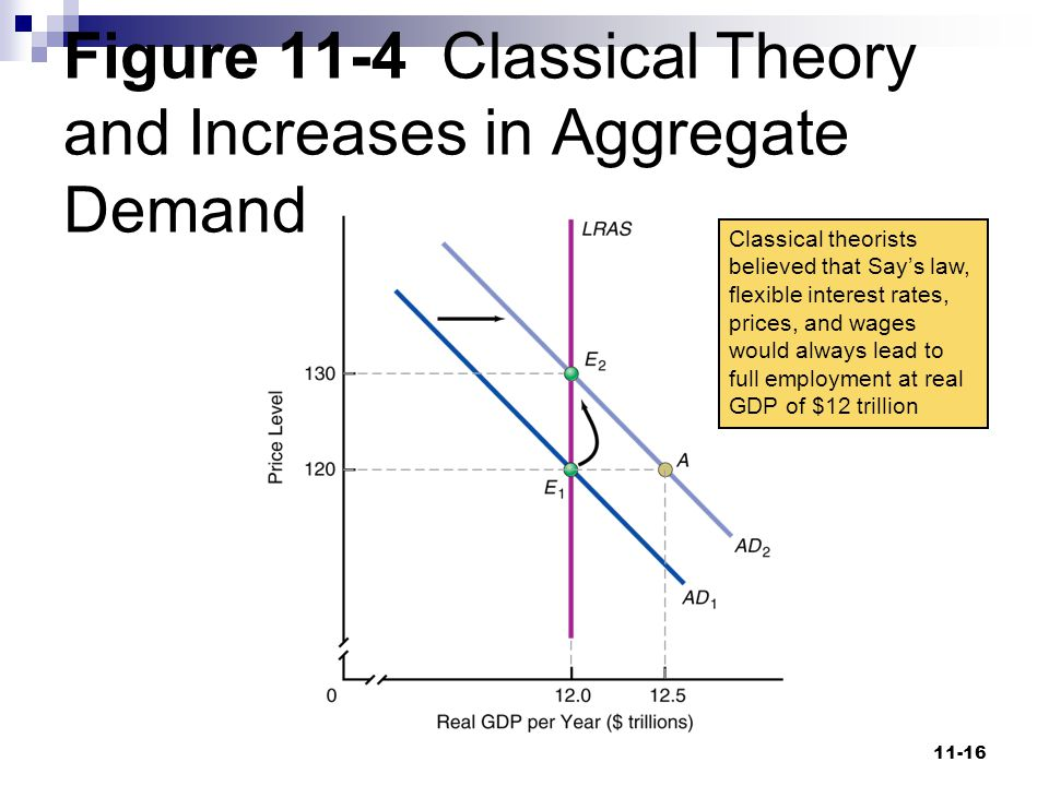 Figure 11-4 Classical Theory and Increases in Aggregate Demand