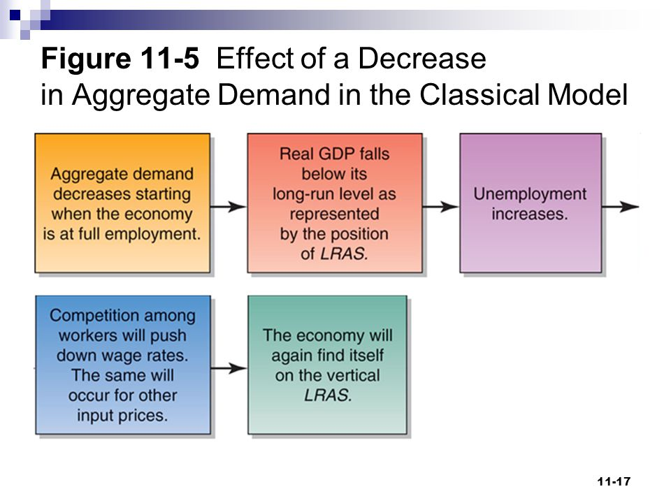 Figure 11-5 Effect of a Decrease in Aggregate Demand in the Classical Model
