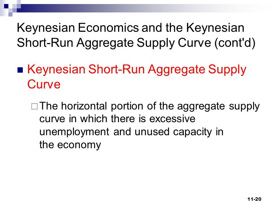 Keynesian Short-Run Aggregate Supply Curve