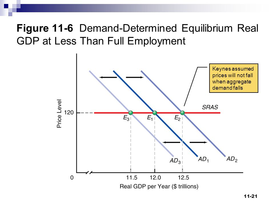 Figure 11-6 Demand-Determined Equilibrium Real GDP at Less Than Full Employment