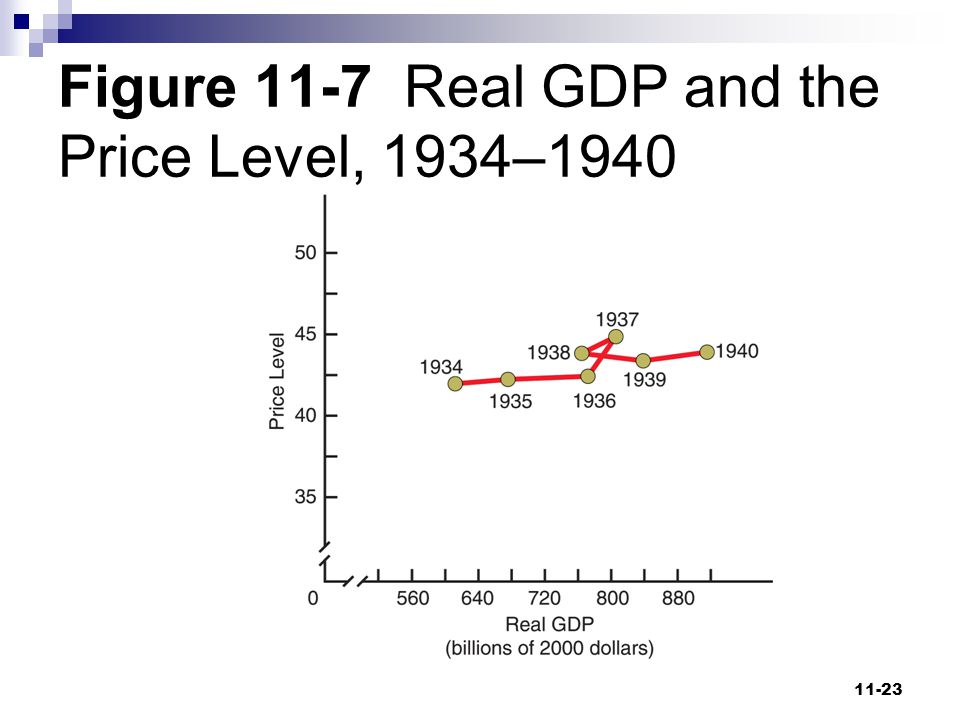 Figure 11-7 Real GDP and the Price Level, 1934–1940