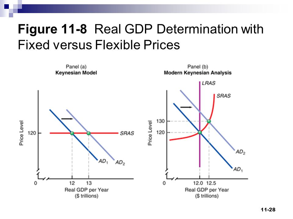 Figure 11-8 Real GDP Determination with Fixed versus Flexible Prices