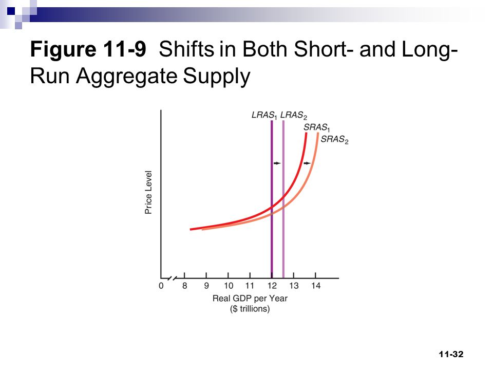 Figure 11-9 Shifts in Both Short- and Long-Run Aggregate Supply