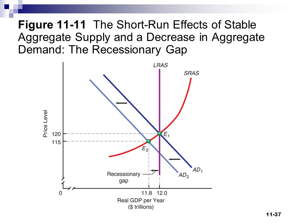 Figure 11-11 The Short-Run Effects of Stable Aggregate Supply and a Decrease in Aggregate Demand: The Recessionary Gap
