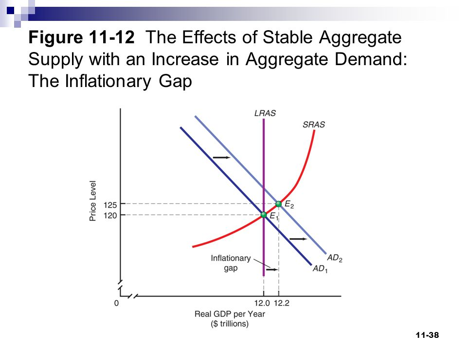 Figure 11-12 The Effects of Stable Aggregate Supply with an Increase in Aggregate Demand: The Inflationary Gap