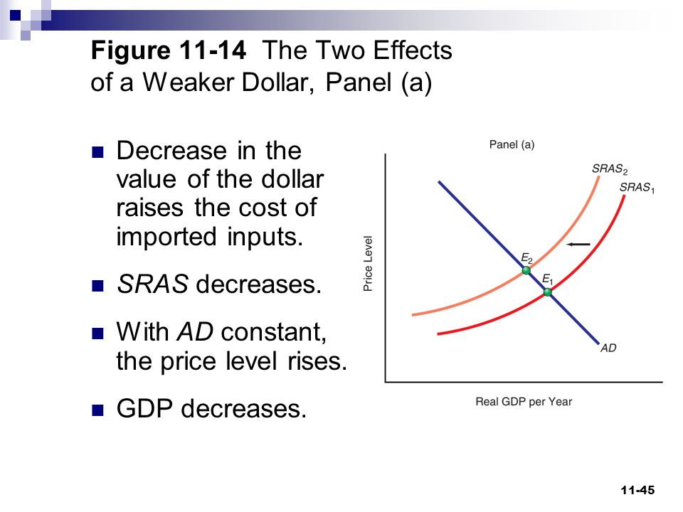 Figure 11-14 The Two Effects of a Weaker Dollar, Panel (a)