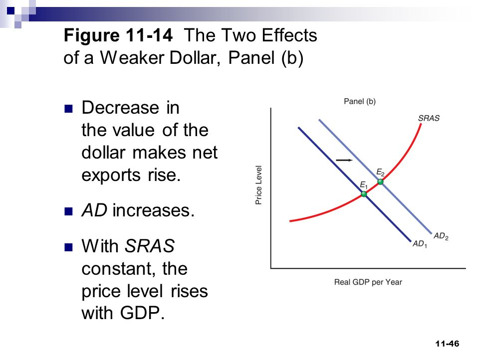Figure 11-14 The Two Effects of a Weaker Dollar, Panel (b)