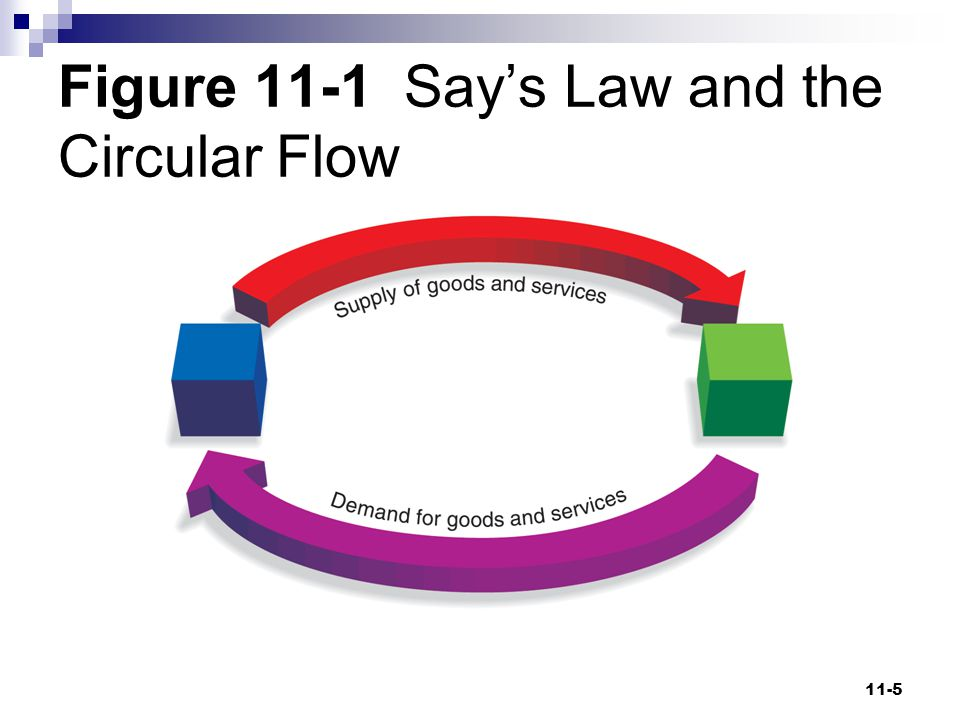 Figure 11-1 Say's Law and the Circular Flow
