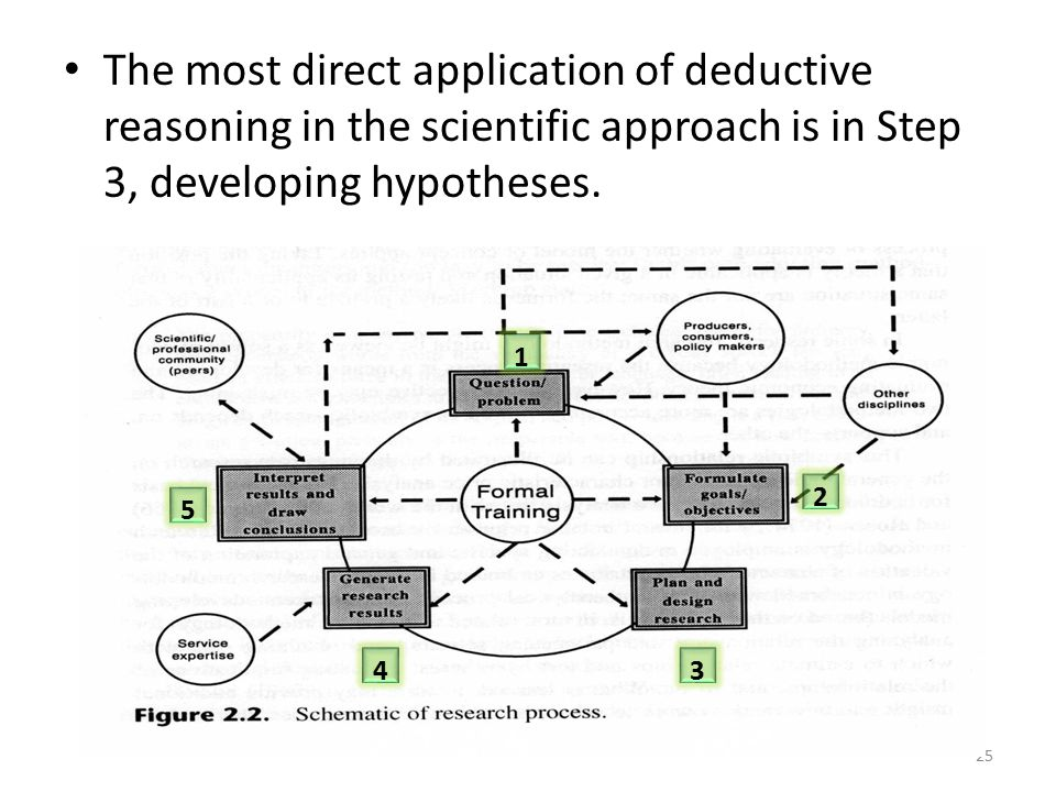 The most direct application of deductive reasoning in the scientific approach is in Step 3, developing hypotheses.