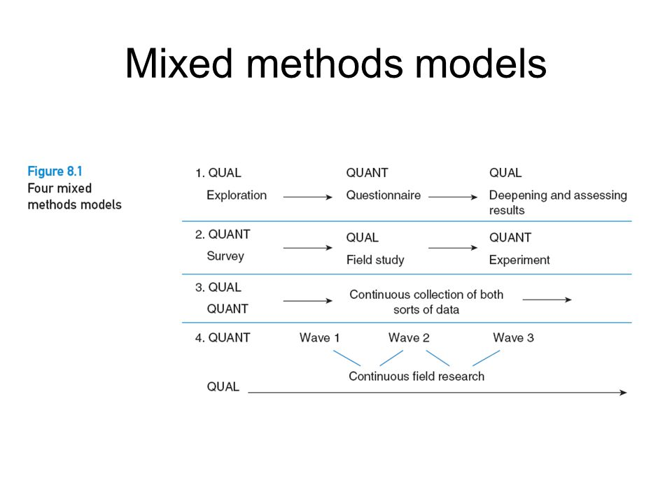 Mixed methods models