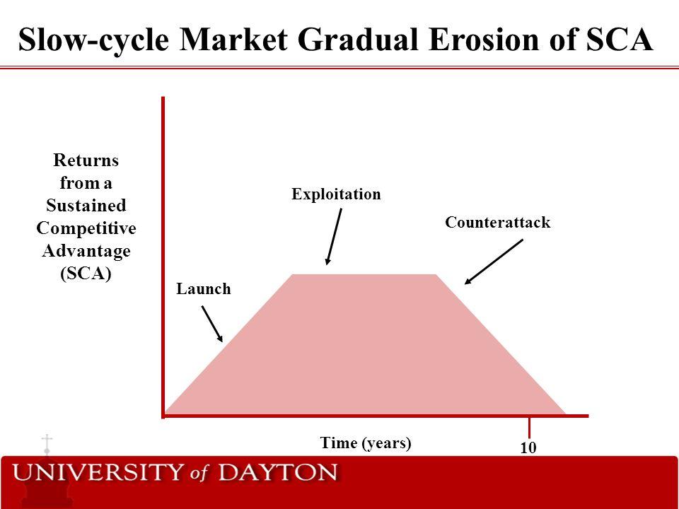 Slow-cycle Market Gradual Erosion of SCA