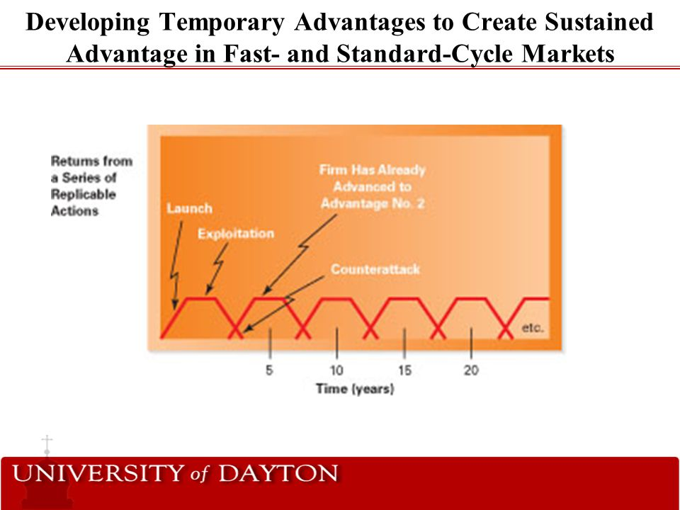 Developing Temporary Advantages to Create Sustained Advantage in Fast- and Standard-Cycle Markets