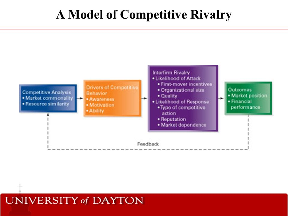 A Model of Competitive Rivalry