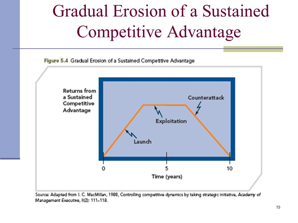 Gradual Erosion of a Sustained Competitive Advantage