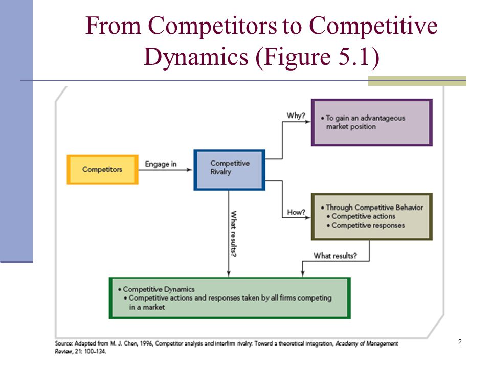 From Competitors to Competitive Dynamics (Figure 5.1)