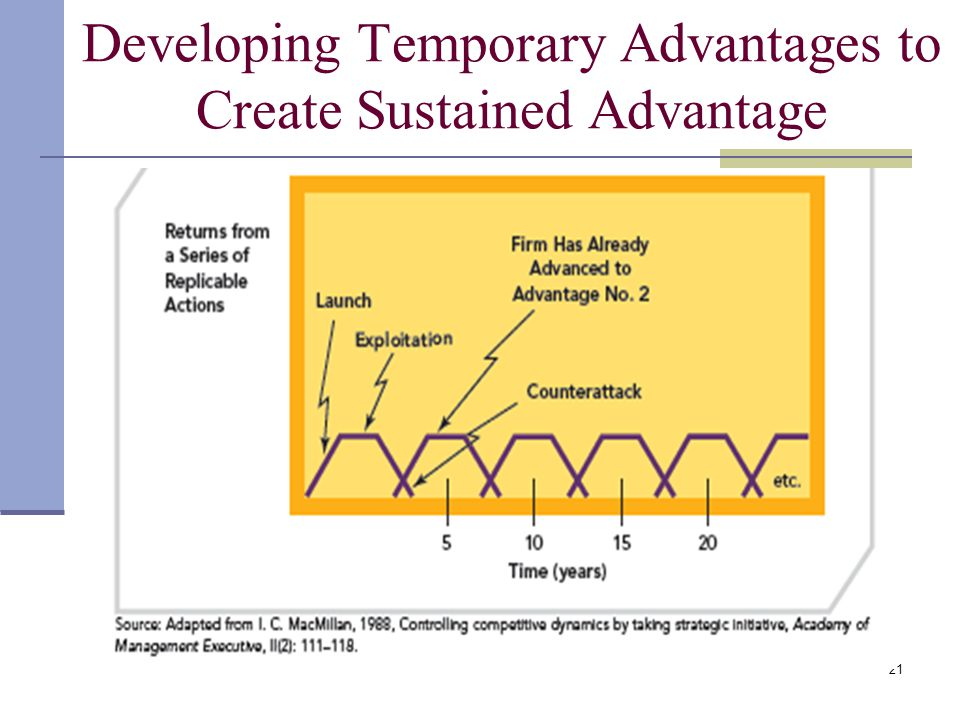 Developing Temporary Advantages to Create Sustained Advantage