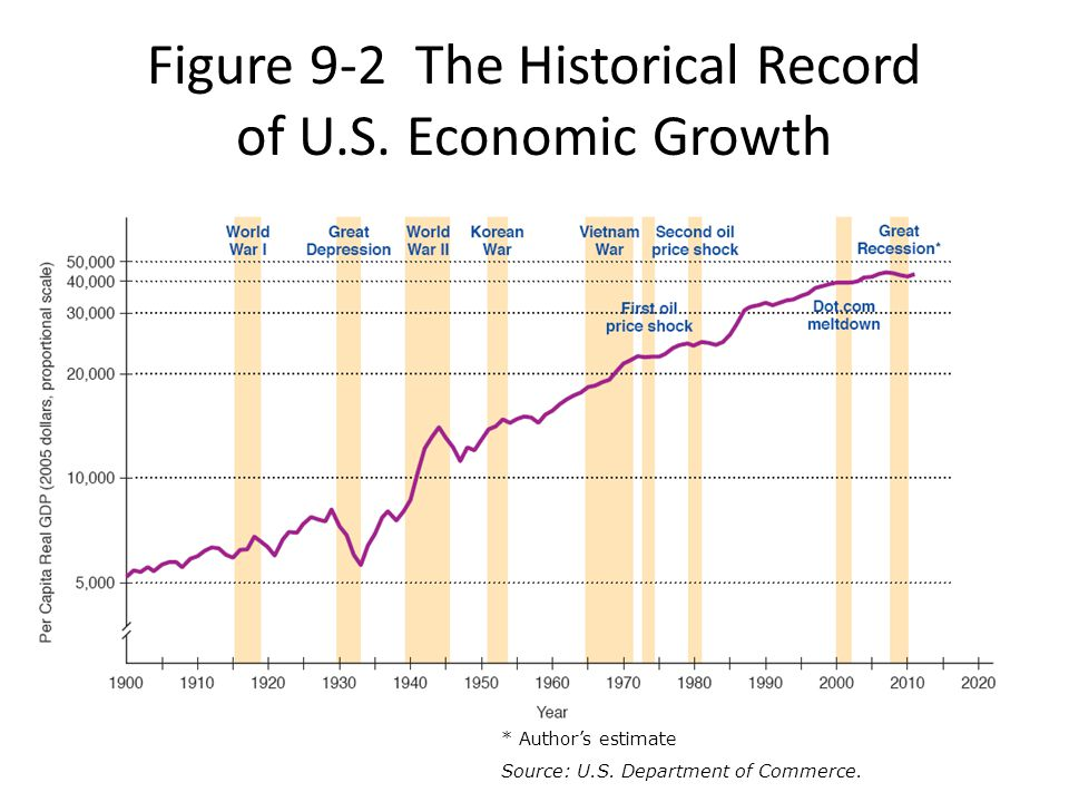 Figure 9-2 The Historical Record of U.S. Economic Growth