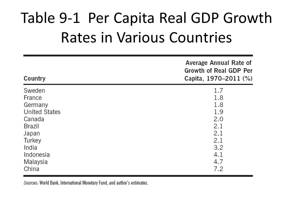 Table 9-1 Per Capita Real GDP Growth Rates in Various Countries