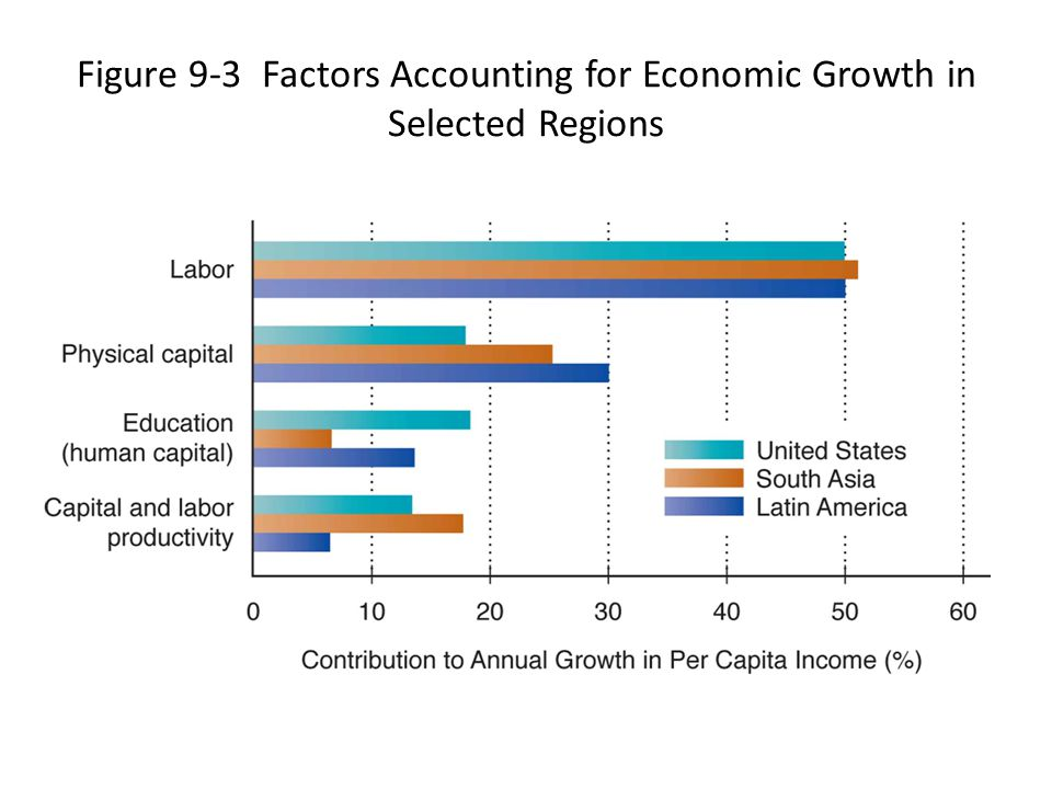 Figure 9-3 Factors Accounting for Economic Growth in Selected Regions