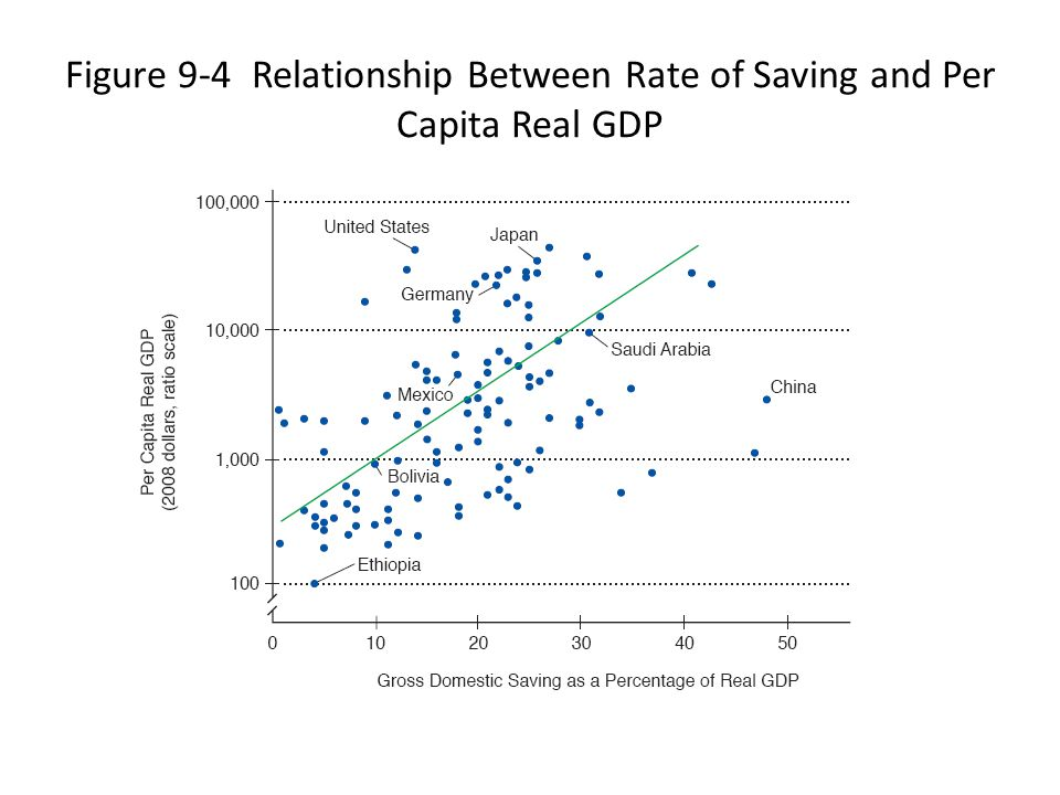 Figure 9-4 Relationship Between Rate of Saving and Per Capita Real GDP