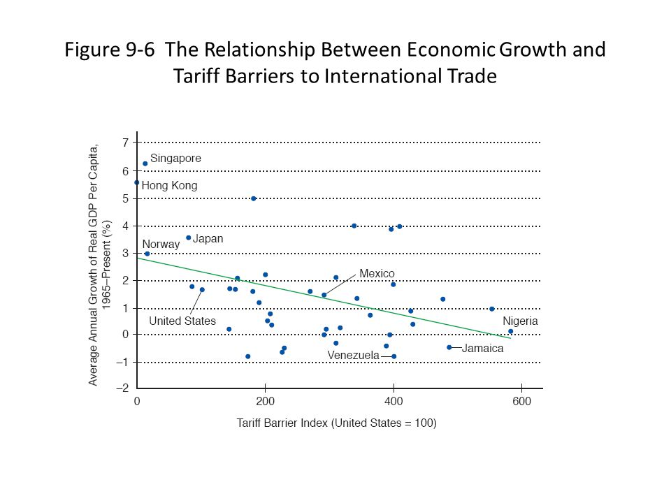 Figure 9-6 The Relationship Between Economic Growth and Tariff Barriers to International Trade