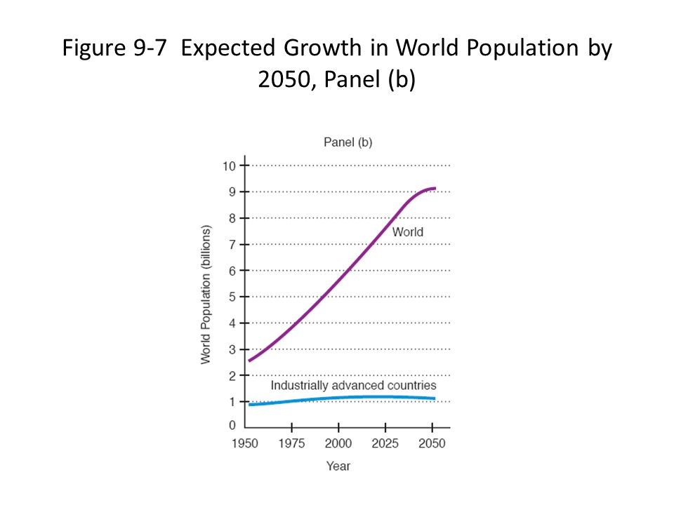 Figure 9-7 Expected Growth in World Population by 2050, Panel (b)