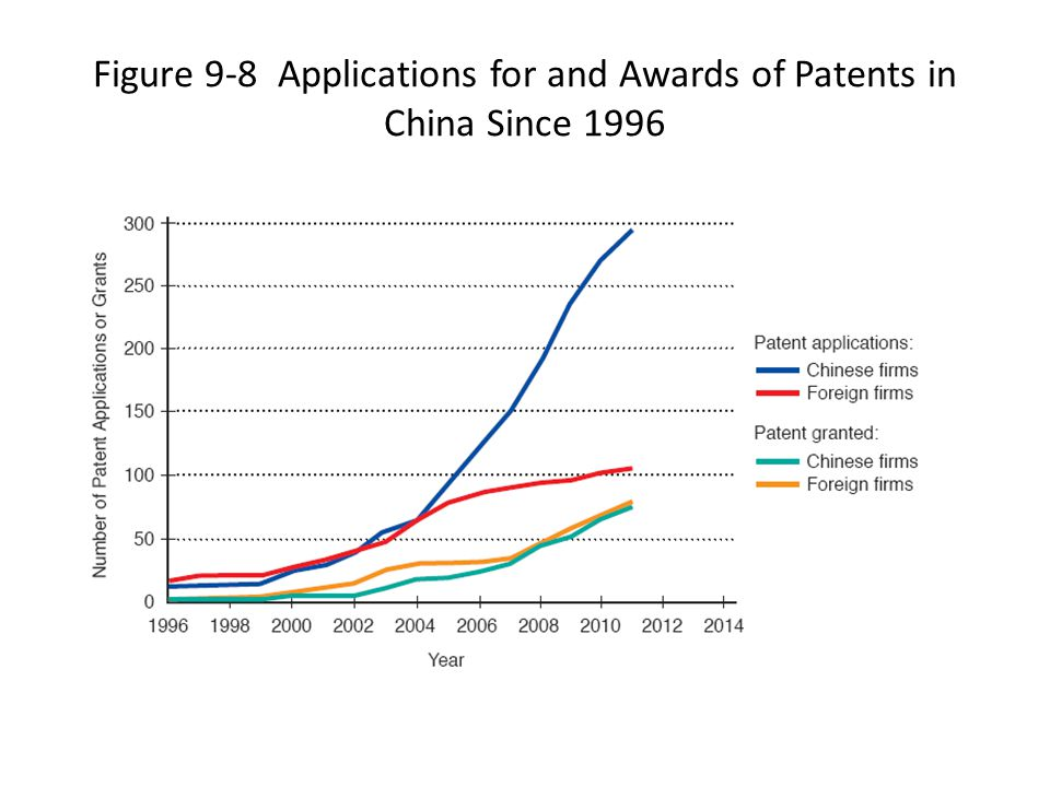 Figure 9-8 Applications for and Awards of Patents in China Since 1996