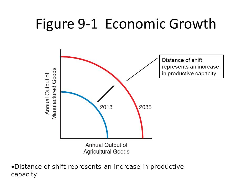 Figure 9-1 Economic Growth