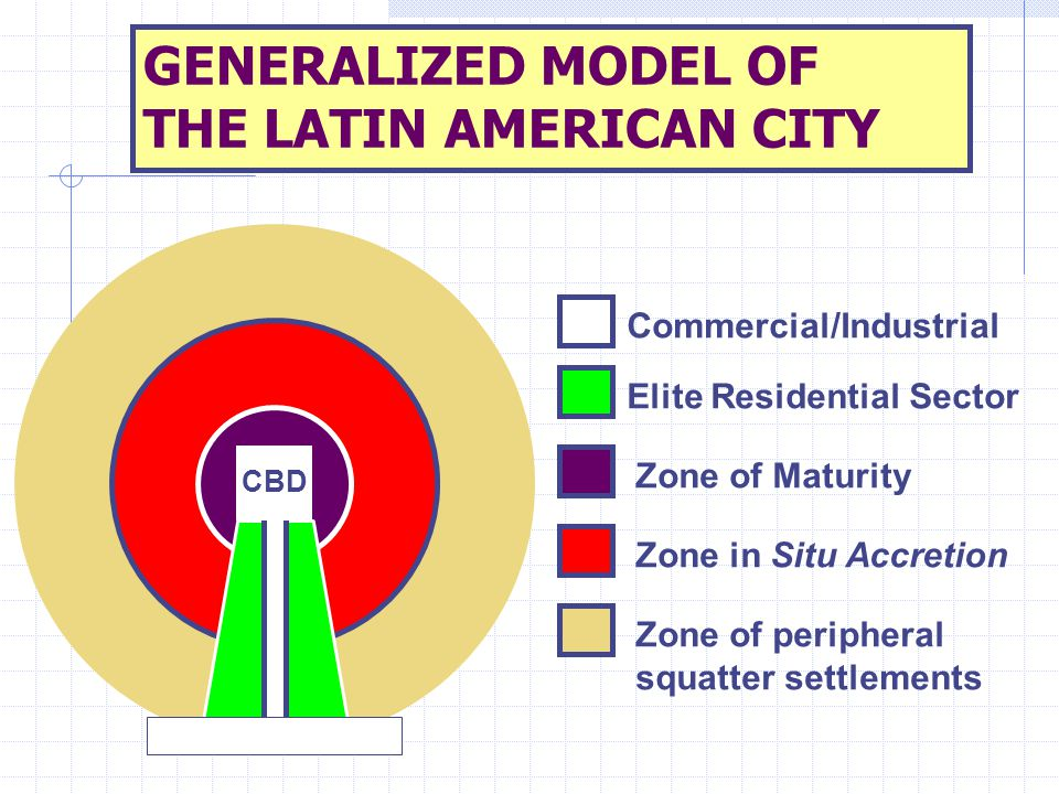 GENERALIZED MODEL OF THE LATIN AMERICAN CITY