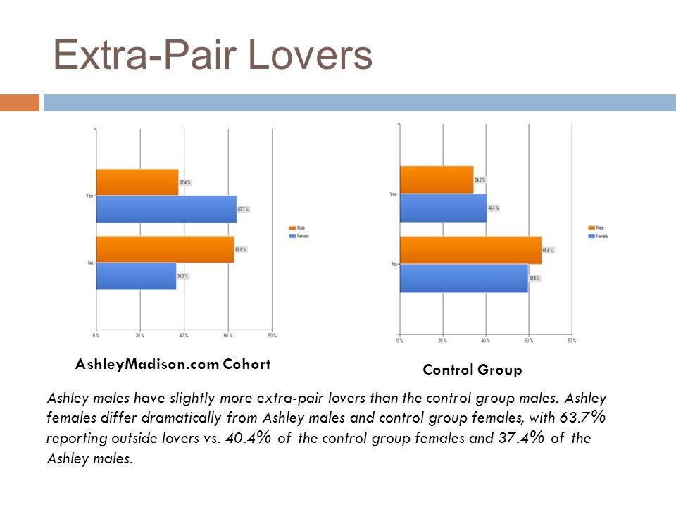 Extra-Pair Lovers AshleyMadison.com Cohort Control Group