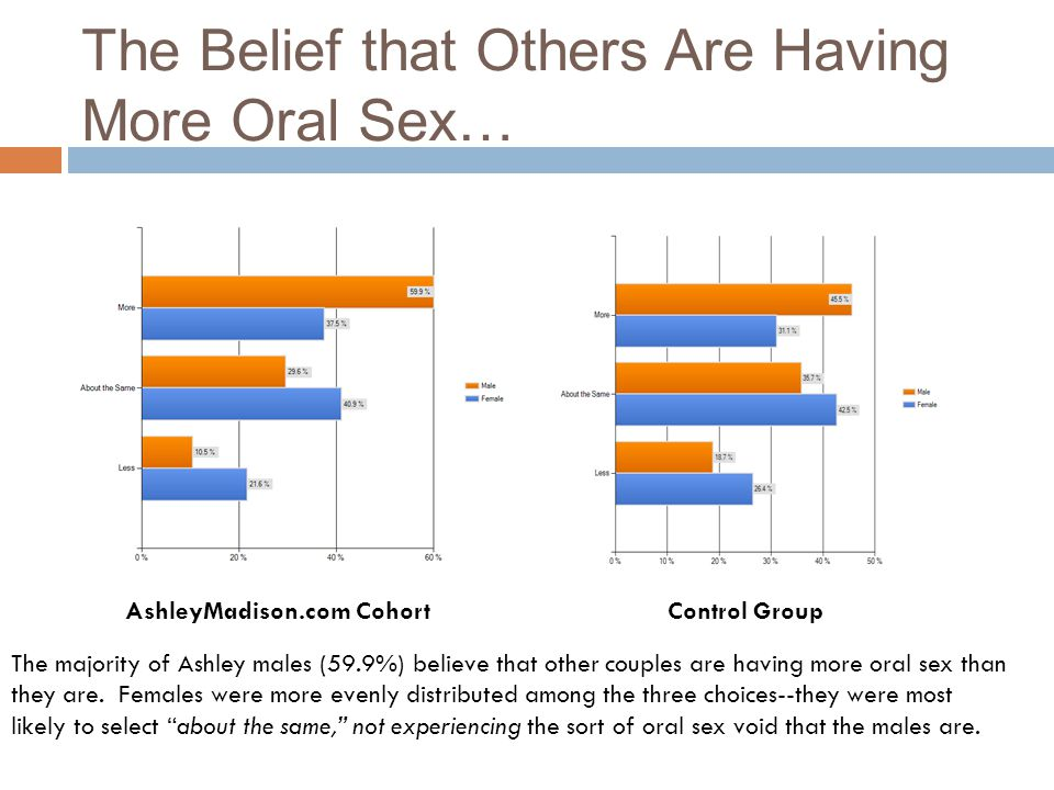 The Belief that Others Are Having More Oral Sex…