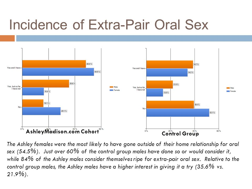 Incidence of Extra-Pair Oral Sex
