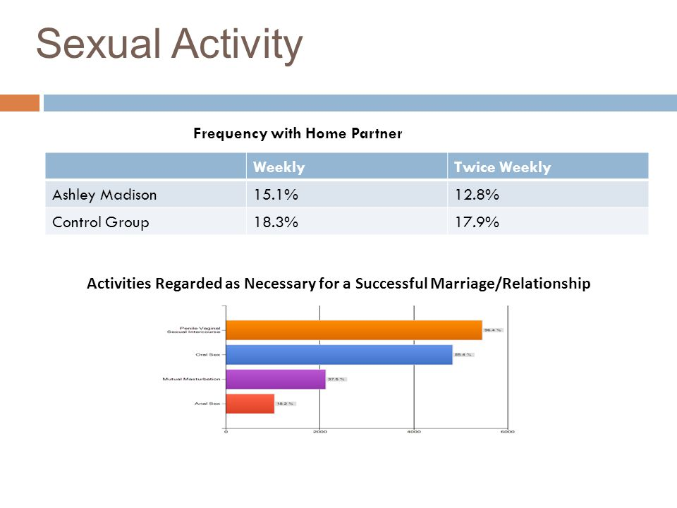 Sexual Activity Frequency with Home Partner Weekly Twice Weekly