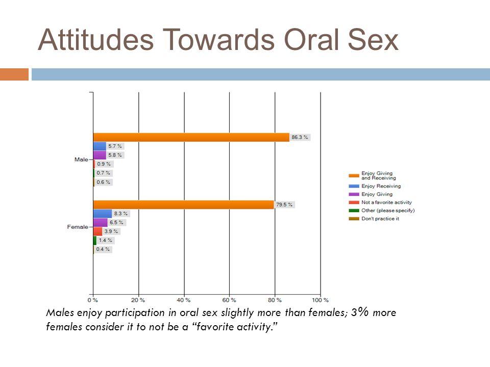 Attitudes Towards Oral Sex