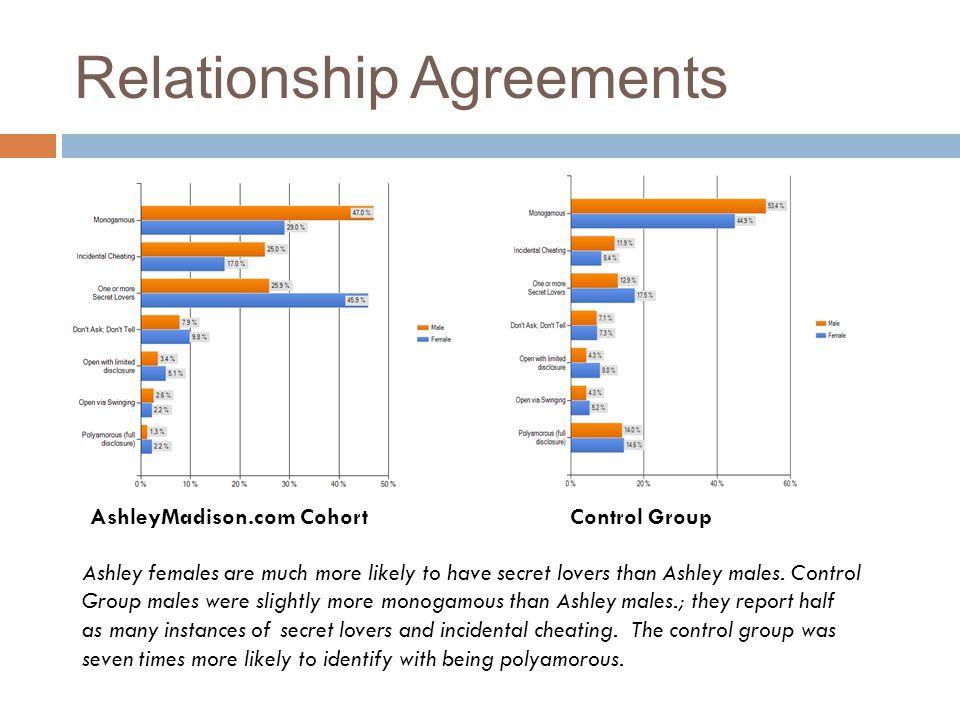 Relationship Agreements